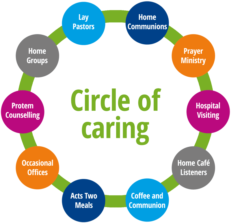 Diagram showing the elements that make up the circle of caring